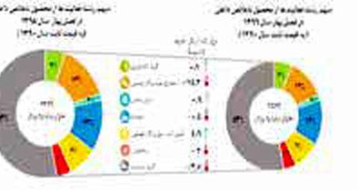 بدون نفت منفی ۱.۷ درصد؛ با نفت منفی ۳.۵