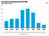 گزارش رسمی آمریکا از تولید نفت ایران در دوران کرونا و تحریم